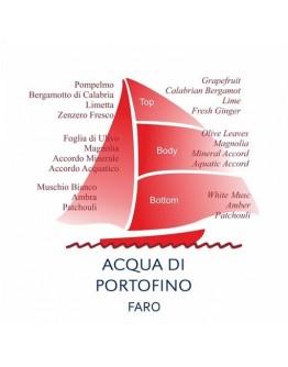 Perfume Acqua Di Portofino FARO